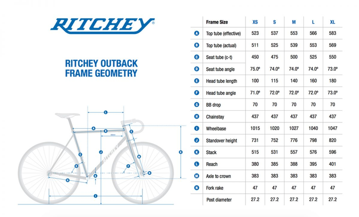 Ritchey Geometry