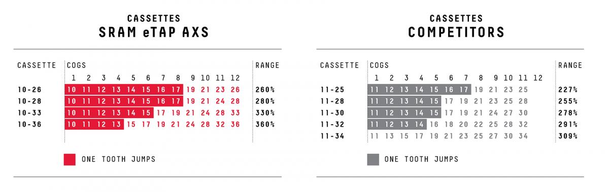 SRAM AXS Gearing Charts